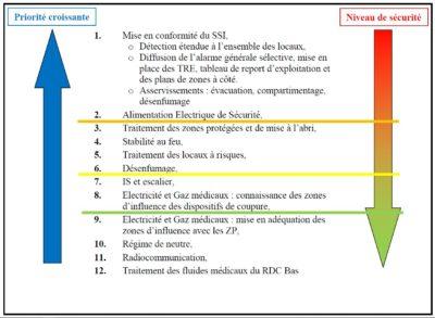 Mise en sécurité du CH de Montauban